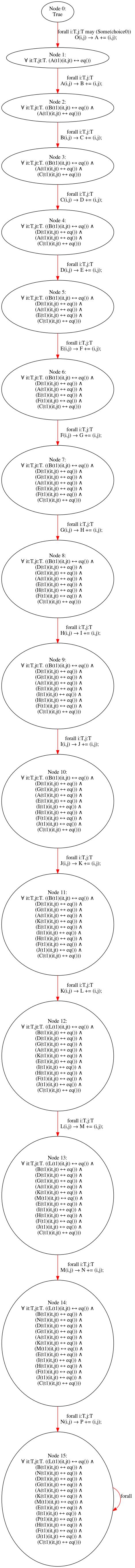 results/nonomitting/fixedarity15/fixedarity15_stubborn_alleq_0.png