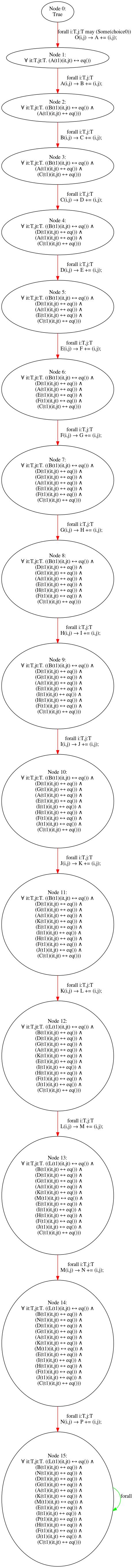 results/nonomitting/fixedarity15/fixedarity15_stubborn_alleq_1.png