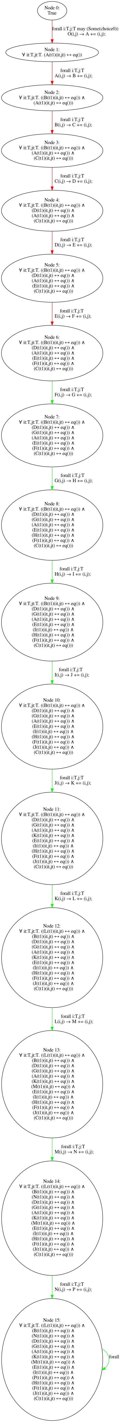 results/nonomitting/fixedarity15/fixedarity15_stubborn_alleq_10.png