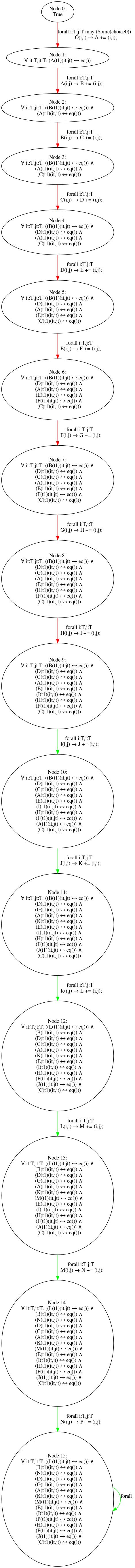 results/nonomitting/fixedarity15/fixedarity15_stubborn_alleq_7.png